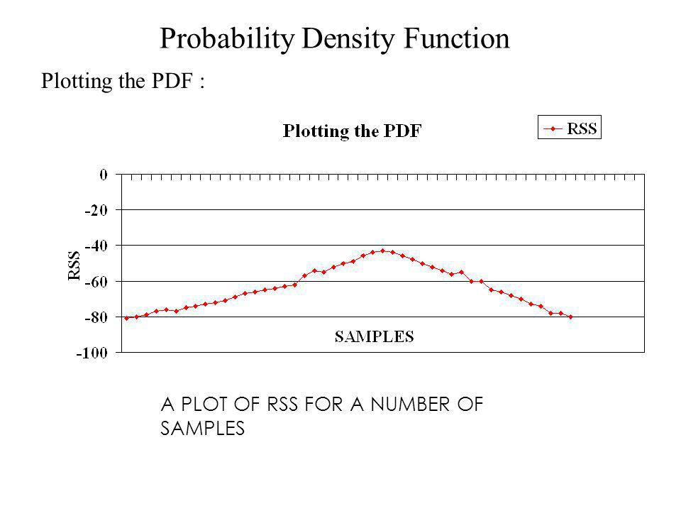 Probability Density Function Plotting the PDF : A PLOT OF RSS FOR A NUMBER OF SAMPLES