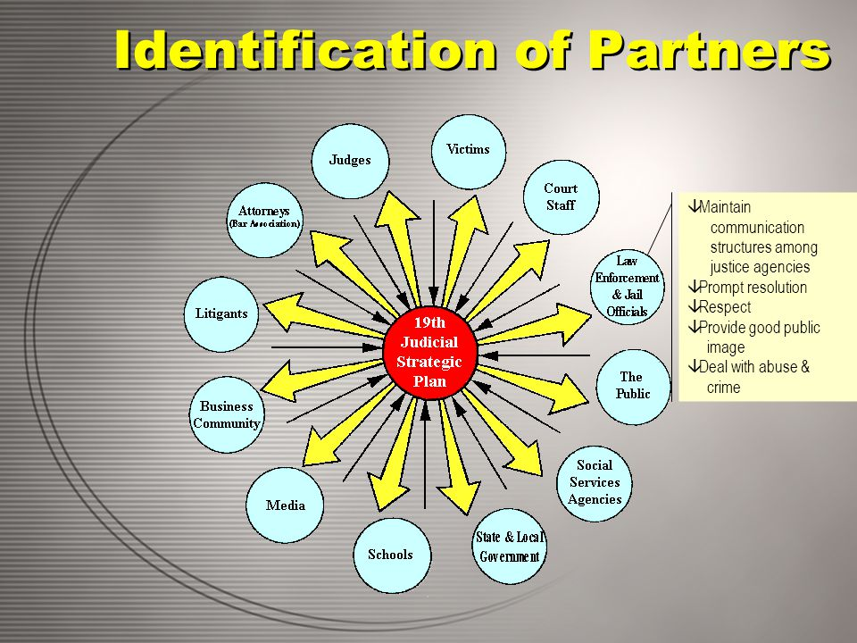 Identification of Partners â Maintain communication structures among justice agencies â Prompt resolution â Respect â Provide good public image â Deal with abuse & crime