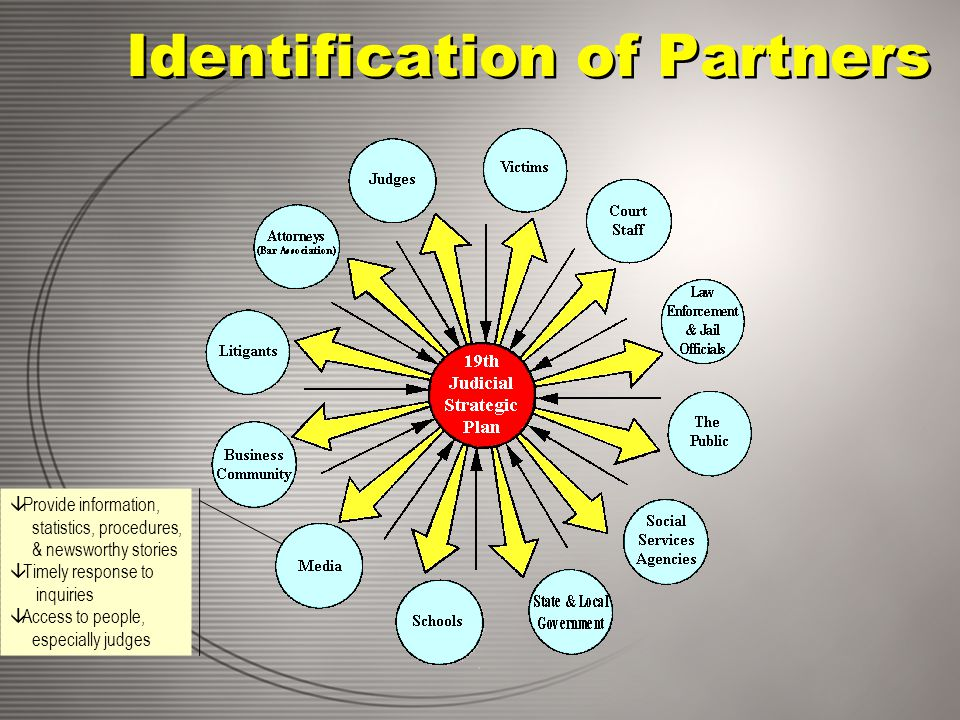 Identification of Partners â Provide information, statistics, procedures, & newsworthy stories â Timely response to inquiries â Access to people, especially judges