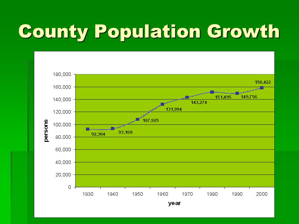County Population Growth