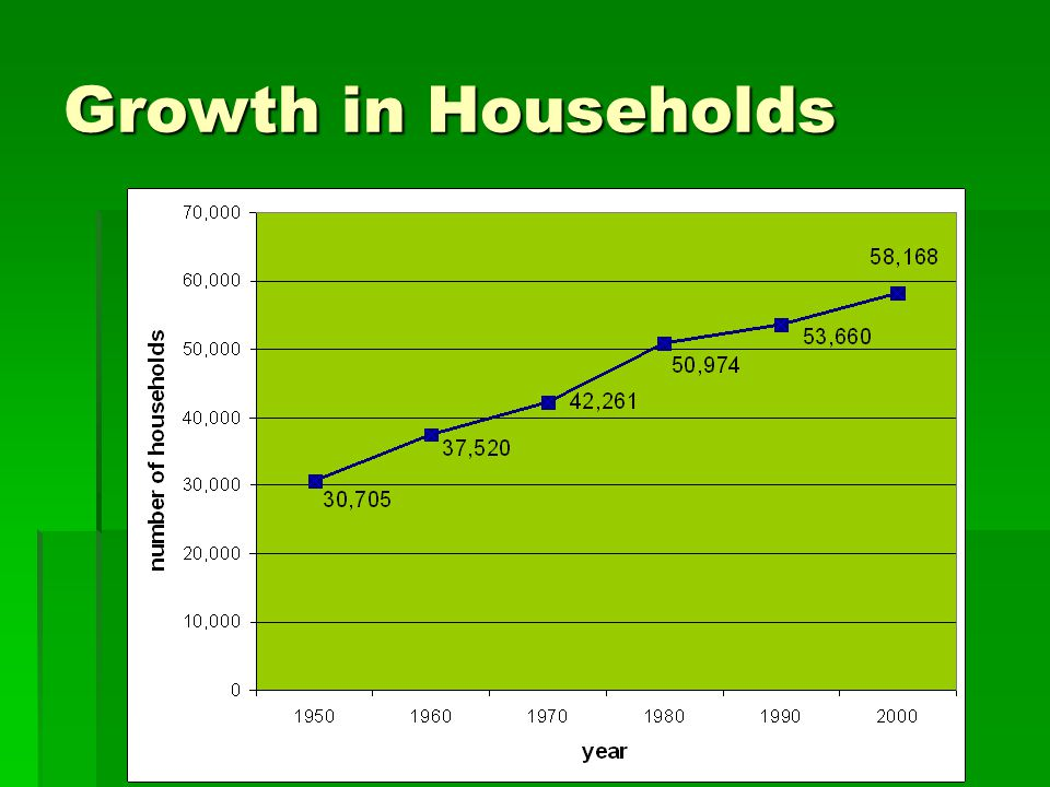 Growth in Households