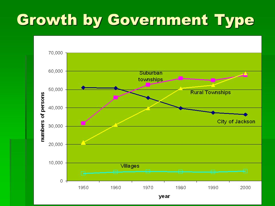 Growth by Government Type