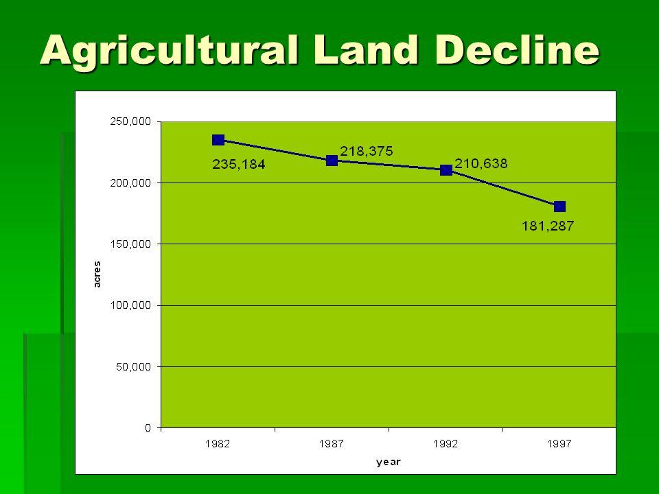 Agricultural Land Decline