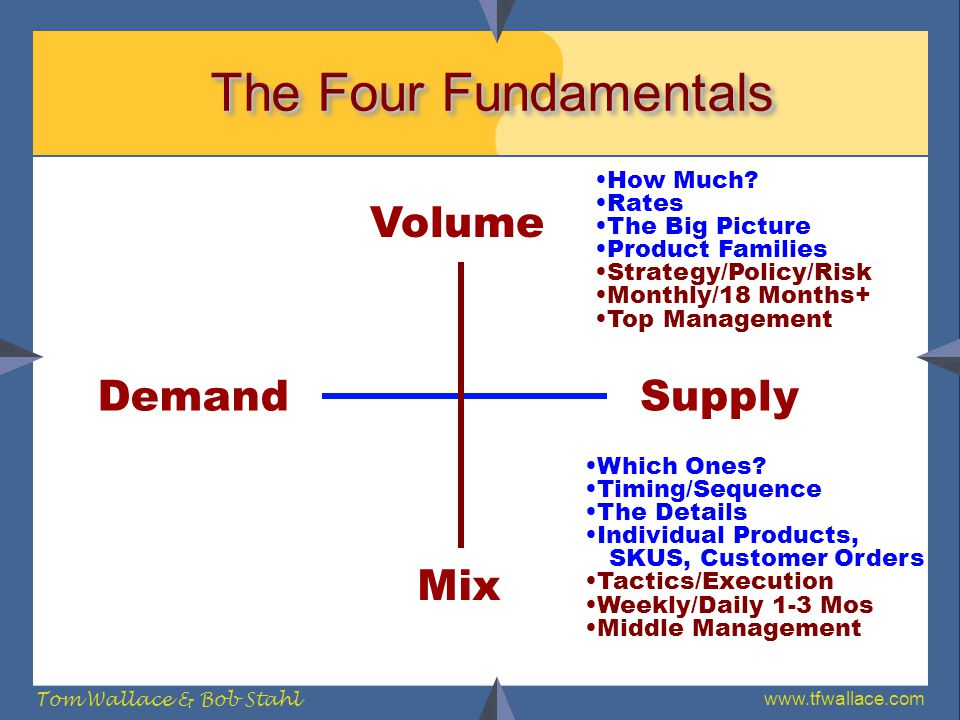 www.tfwallace.com Tom Wallace & Bob Stahl The Four Fundamentals Demand Supply Volume Mix How Much? Rates The Big Picture Product Families Strategy/Pol