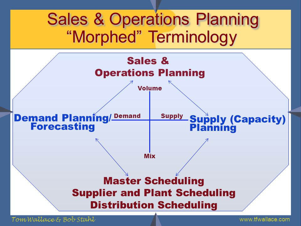 www.tfwallace.com Tom Wallace & Bob Stahl Sales & Operations Planning DemandSupply Volume Mix Master Scheduling Supplier and Plant Scheduling Distribu