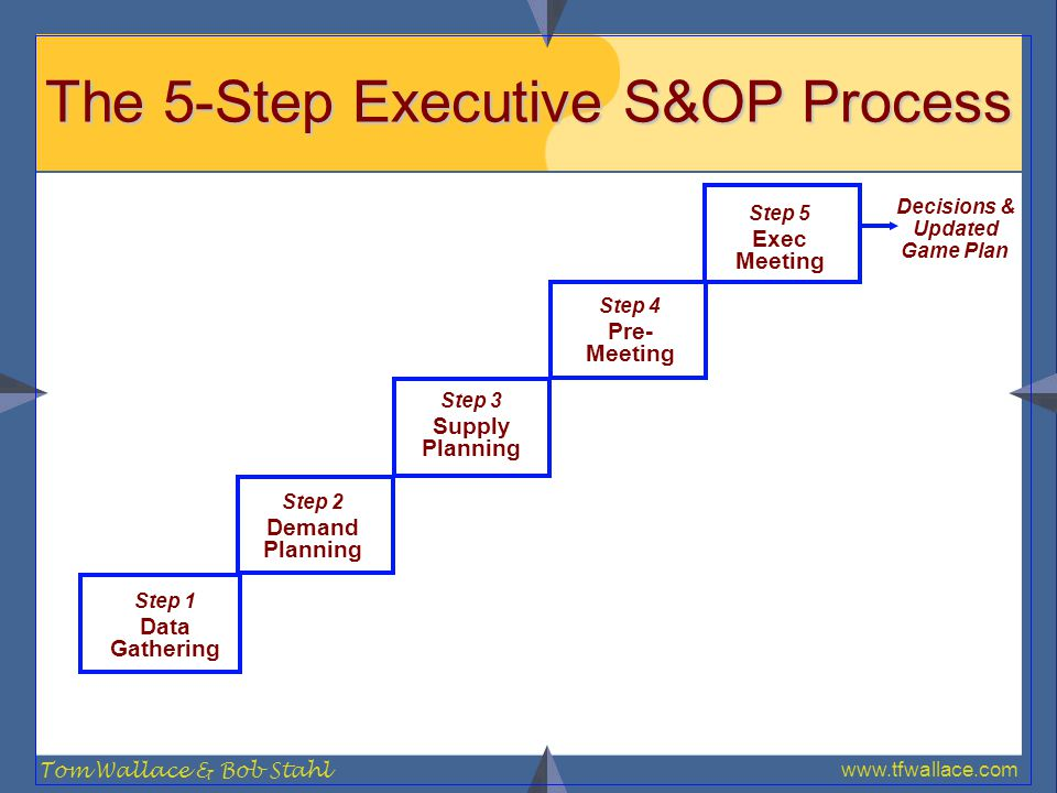 www.tfwallace.com Tom Wallace & Bob Stahl The 5-Step Executive S&OP Process Decisions & Updated Game Plan Step 1 Data Gathering Step 2 Demand Planning