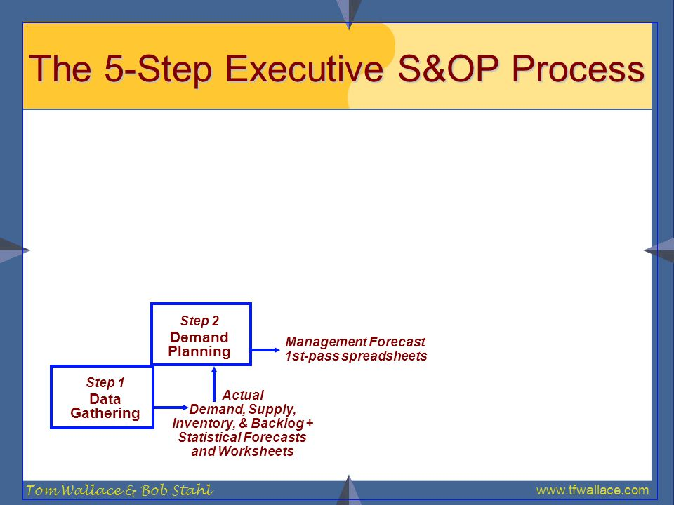 www.tfwallace.com Tom Wallace & Bob Stahl The 5-Step Executive S&OP Process Step 1 Data Gathering Actual Demand, Supply, Inventory, & Backlog + Statis