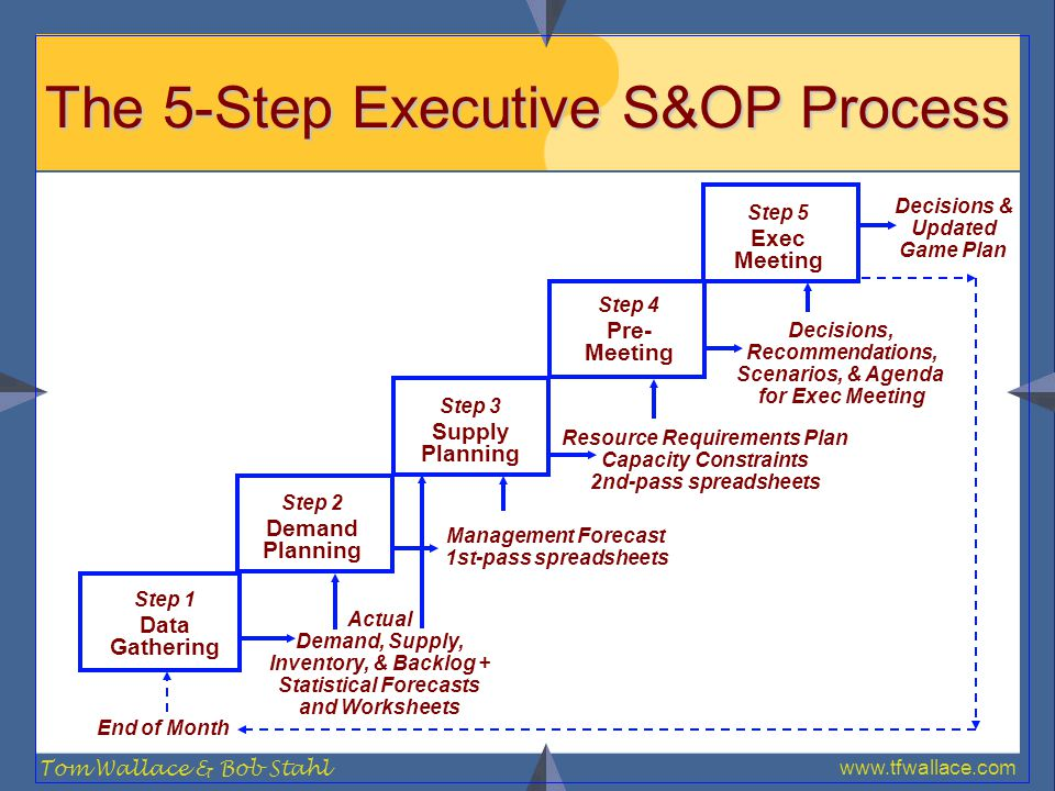 www.tfwallace.com Tom Wallace & Bob Stahl The 5-Step Executive S&OP Process Decisions & Updated Game Plan Decisions, Recommendations, Scenarios, & Age