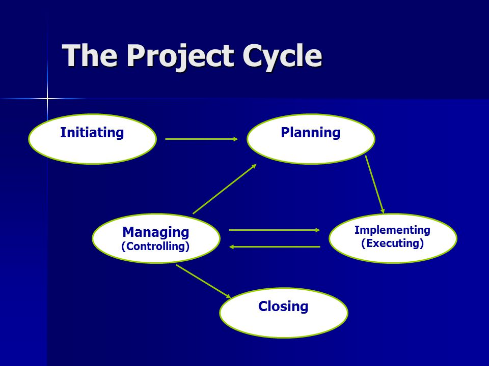 The Project Cycle InitiatingPlanning Managing (Controlling) Implementing (Executing) Closing