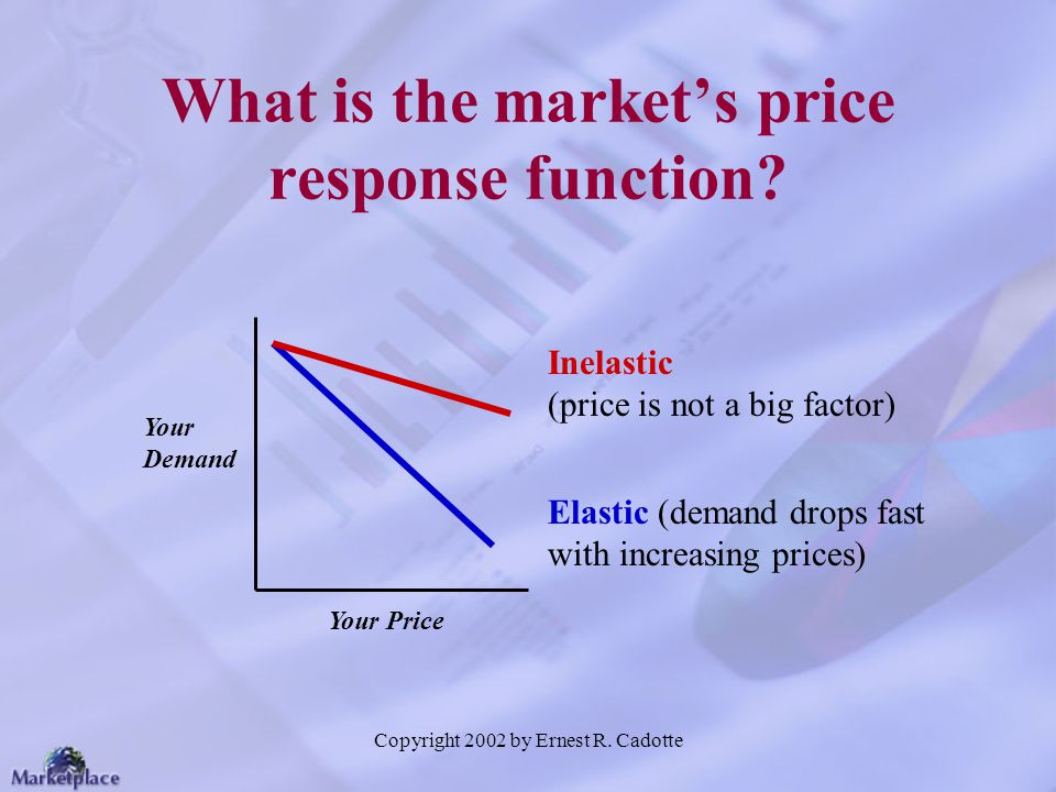Copyright 2002 by Ernest R. Cadotte What is the markets price response function? Your Demand Your Price Elastic (demand drops fast with increasing pri