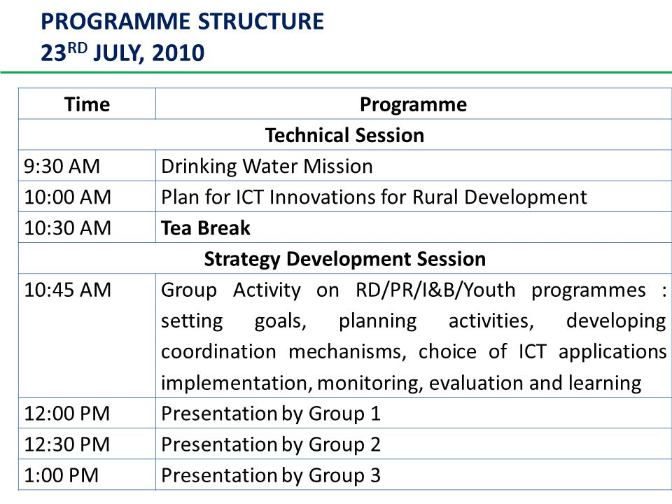 PROGRAMME STRUCTURE 23 RD JULY, 2010 TimeProgramme Technical Session 9:30 AMDrinking Water Mission 10:00 AMPlan for ICT Innovations for Rural Development 10:30 AMTea Break Strategy Development Session 10:45 AM Group Activity on RD/PR/I&B/Youth programmes : setting goals, planning activities, developing coordination mechanisms, choice of ICT applications implementation, monitoring, evaluation and learning 12:00 PMPresentation by Group 1 12:30 PMPresentation by Group 2 1:00 PMPresentation by Group 3