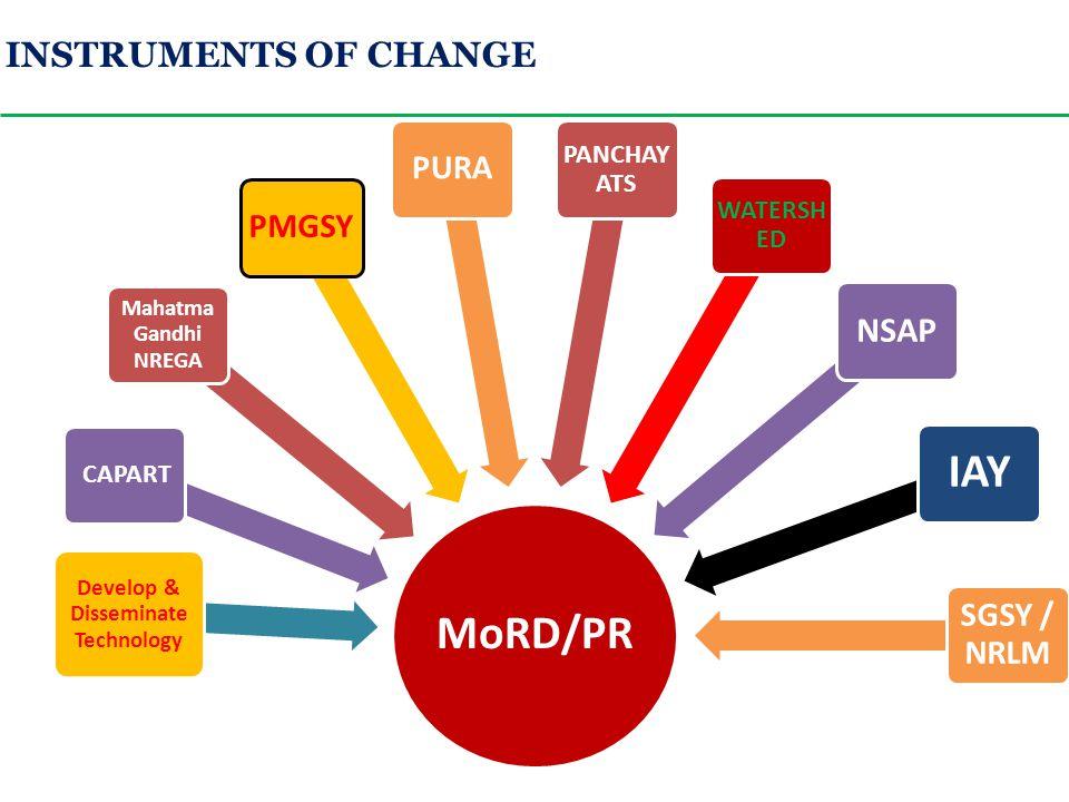 MoRD/PR Mahatma Gandhi NREGA PMGSY CAPART Develop & Disseminate Technology PURA PANCHAY ATS WATERSH ED NSAP IAY SGSY / NRLM INSTRUMENTS OF CHANGE