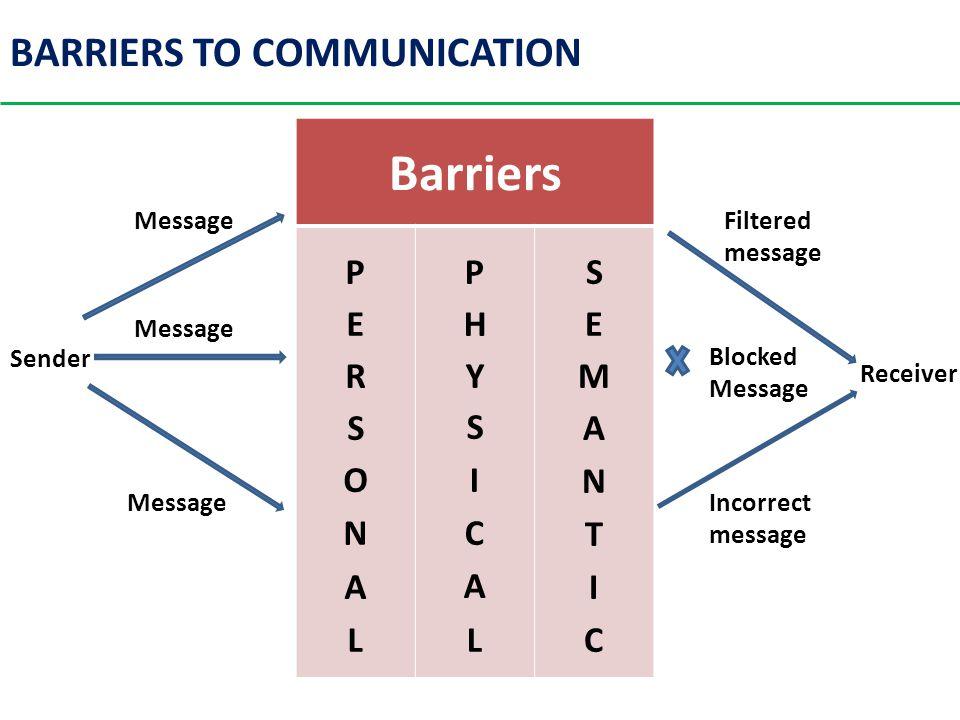 Barriers Sender Message Filtered message Receiver Incorrect message Blocked Message BARRIERS TO COMMUNICATION