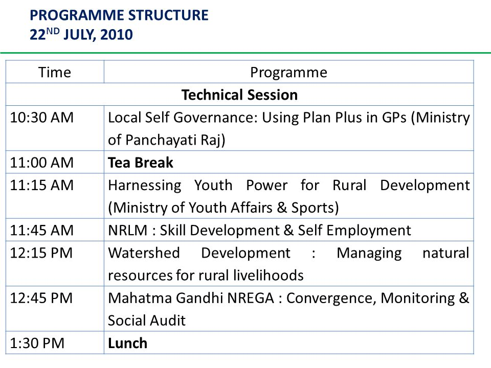 PROGRAMME STRUCTURE 22 ND JULY, 2010 TimeProgramme Technical Session 10:30 AM Local Self Governance: Using Plan Plus in GPs (Ministry of Panchayati Raj) 11:00 AMTea Break 11:15 AM Harnessing Youth Power for Rural Development (Ministry of Youth Affairs & Sports) 11:45 AMNRLM : Skill Development & Self Employment 12:15 PM Watershed Development : Managing natural resources for rural livelihoods 12:45 PM Mahatma Gandhi NREGA : Convergence, Monitoring & Social Audit 1:30 PMLunch
