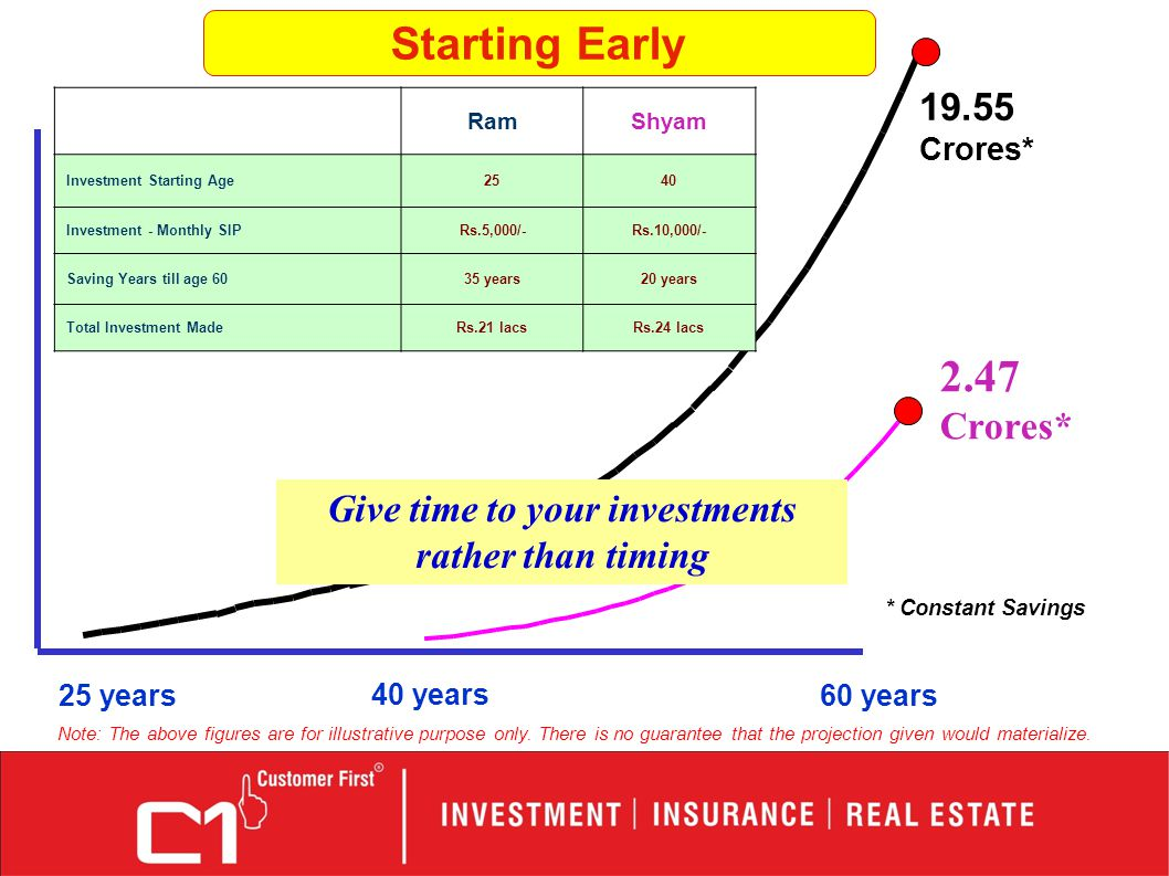 2.47 Crores* 19.55 Crores* 40 years 25 years60 years RamShyam Investment Starting Age2540 Investment - Monthly SIPRs.5,000/-Rs.10,000/- Saving Years till age 6035 years20 years Total Investment MadeRs.21 lacsRs.24 lacs Starting Early Give time to your investments rather than timing * Constant Savings Note: The above figures are for illustrative purpose only.