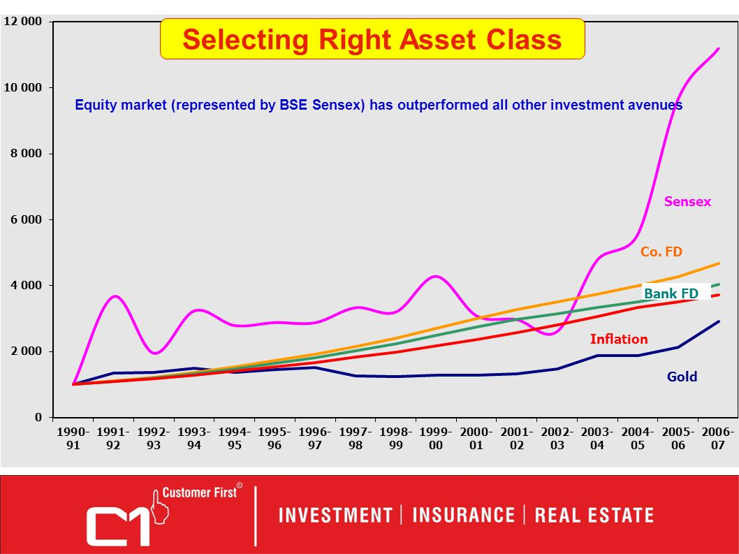 Equity market (represented by BSE Sensex) has outperformed all other investment avenues Selecting Right Asset Class