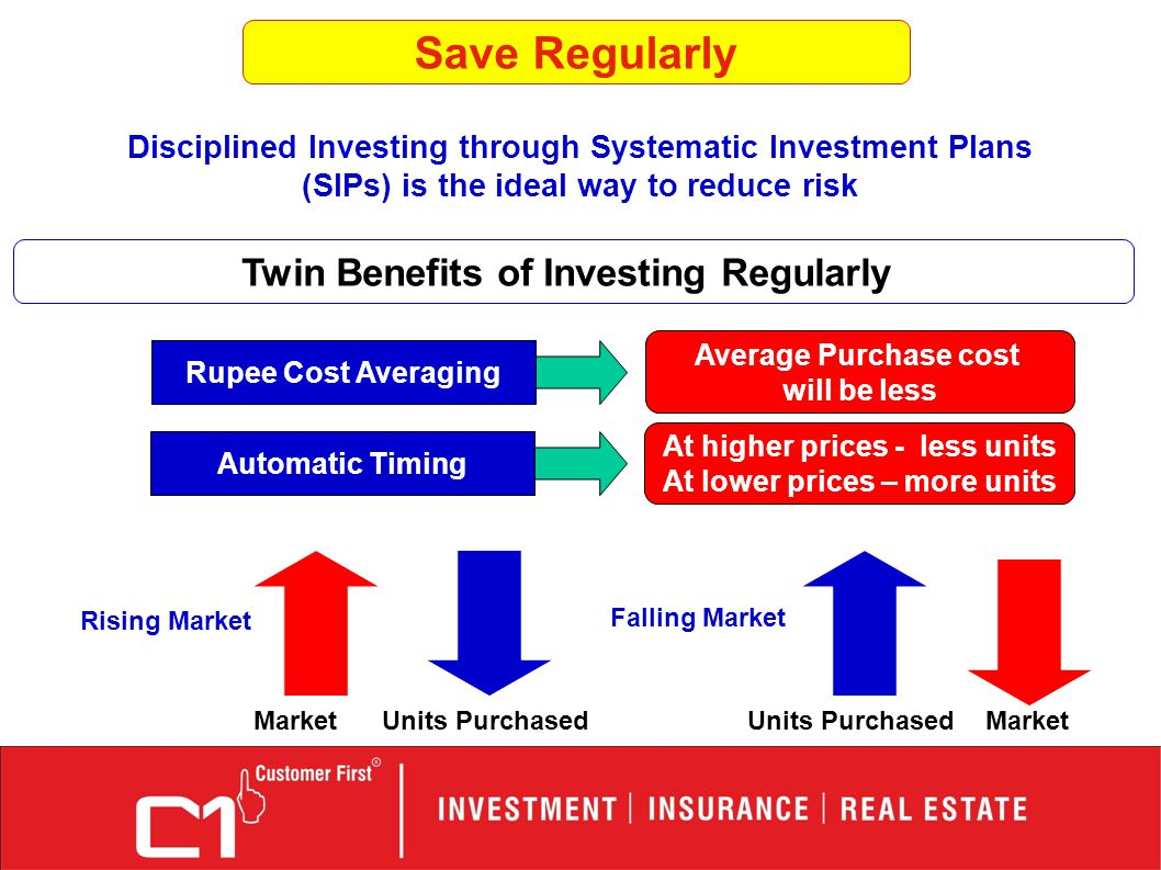 Twin Benefits of Investing Regularly Disciplined Investing through Systematic Investment Plans (SIPs) is the ideal way to reduce risk Rupee Cost Averaging Average Purchase cost will be less Automatic Timing At higher prices - less units At lower prices – more units Rising Market Falling Market MarketUnits PurchasedMarketUnits Purchased Save Regularly