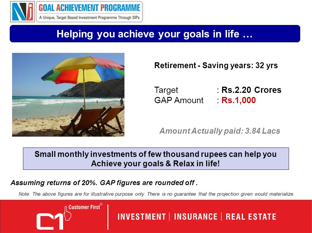 Retirement - Saving years: 32 yrs Target: Rs.2.20 Crores GAP Amount: Rs.1,000 Helping you achieve your goals in life … Assuming returns of 20%.