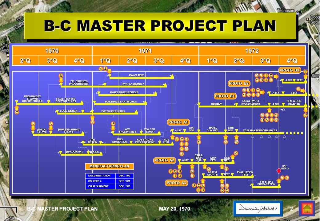 1 PROGETTO B- C … LIVELLO 62 PROGETTO B- C … LIVELLO 62 Master project plan Master project plan May 20, 1970 May 20, 1970