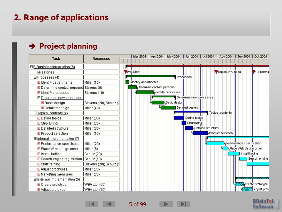 6 of 99 2. Range of applications èProject planning èResource and capacity planning