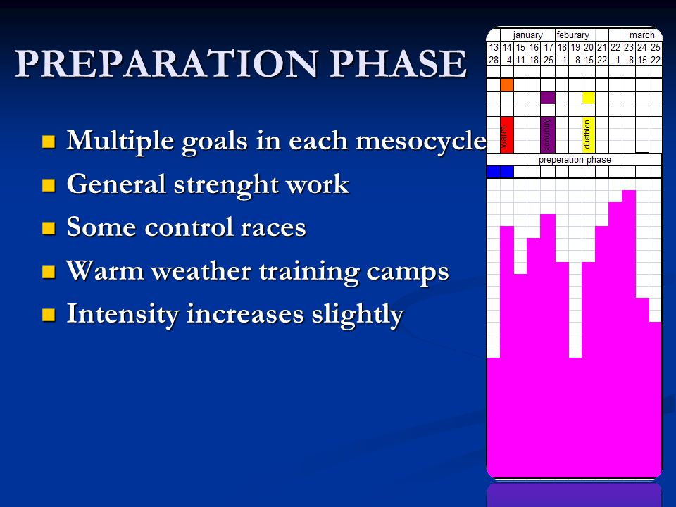 SPECIFIC PHASE Each sessions has a specific goal Each sessions has a specific goal Specific work increases Specific work increases Specific strenght work increases Specific strenght work increases More competitions More competitions Test work to be exact Test work to be exact