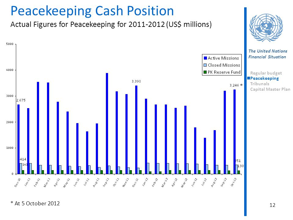 12 Peacekeeping Cash Position Actual Figures for Peacekeeping for 2011-2012 (US$ millions) The United Nations Financial Situation Regular budget Peacekeeping Tribunals Capital Master Plan * At 5 October 2012 *