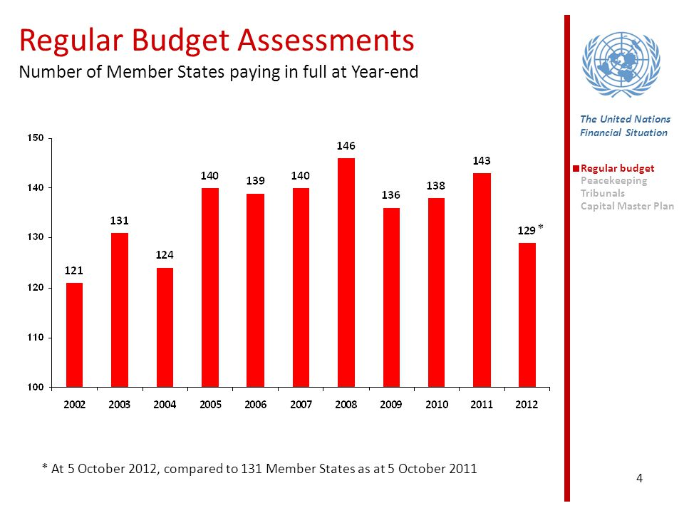 4 The United Nations Financial Situation Regular Budget Assessments Number of Member States paying in full at Year-end Regular budget Peacekeeping Tribunals Capital Master Plan * At 5 October 2012, compared to 131 Member States as at 5 October 2011 *