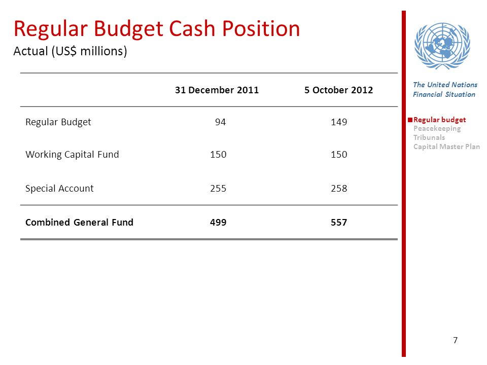 7 Regular Budget Cash Position Actual (US$ millions) The United Nations Financial Situation Regular budget Peacekeeping Tribunals Capital Master Plan 31 December 20115 October 2012 Regular Budget 94149 Working Capital Fund 150 Special Account 255258 Combined General Fund 499557