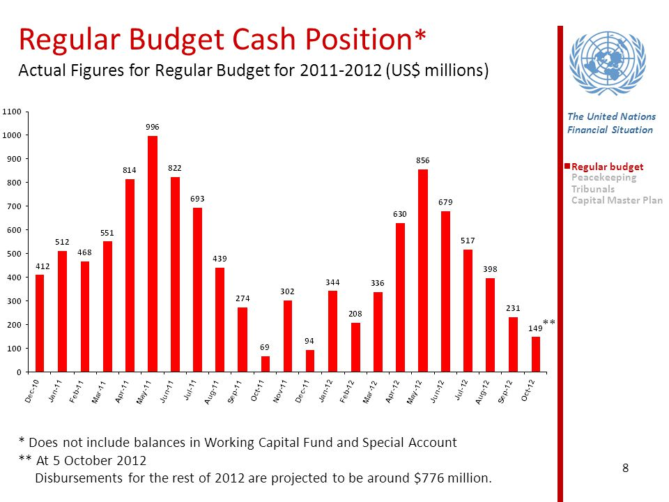 8 The United Nations Financial Situation Regular budget Peacekeeping Tribunals Capital Master Plan Regular Budget Cash Position * Actual Figures for Regular Budget for 2011-2012 (US$ millions) * Does not include balances in Working Capital Fund and Special Account ** At 5 October 2012 Disbursements for the rest of 2012 are projected to be around $776 million.
