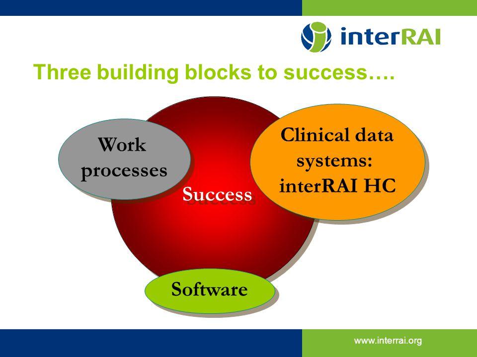 www.interrai.org Success Three building blocks to success…. Clinical data systems: interRAI HC Clinical data systems: interRAI HC Work processes Work