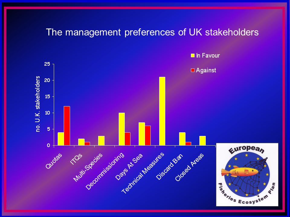 The management preferences of UK stakeholders