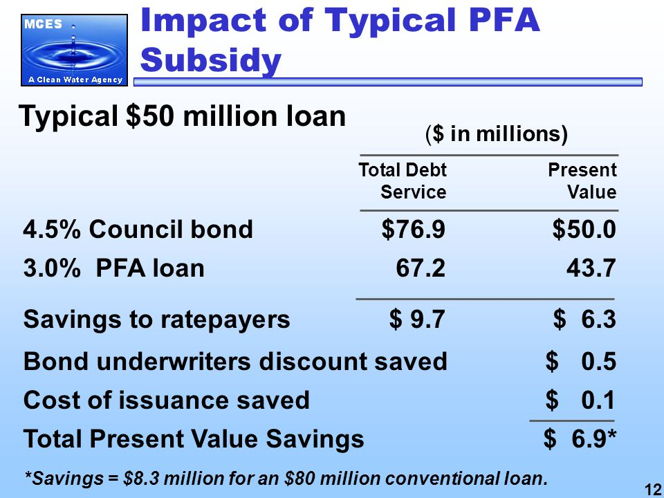 Impact of Typical PFA Subsidy Typical $50 million loan Total DebtPresent ServiceValue 4.5% Council bond$76.9$ % PFA loan Savings to ratepayers$ 9.7$ 6.3 Bond underwriters discount saved$ 0.5 Cost of issuance saved$ 0.1 Total Present Value Savings$ 6.9* ($ in millions) 12 *Savings = $8.3 million for an $80 million conventional loan.