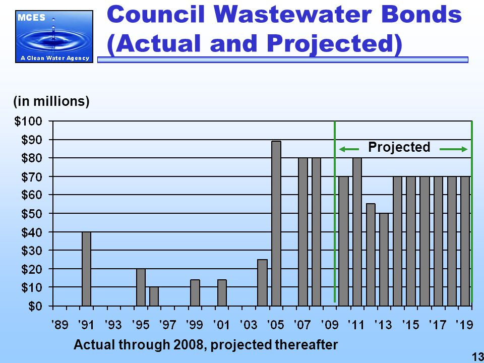 (in millions) Actual through 2008, projected thereafter Council Wastewater Bonds (Actual and Projected) Projected 13