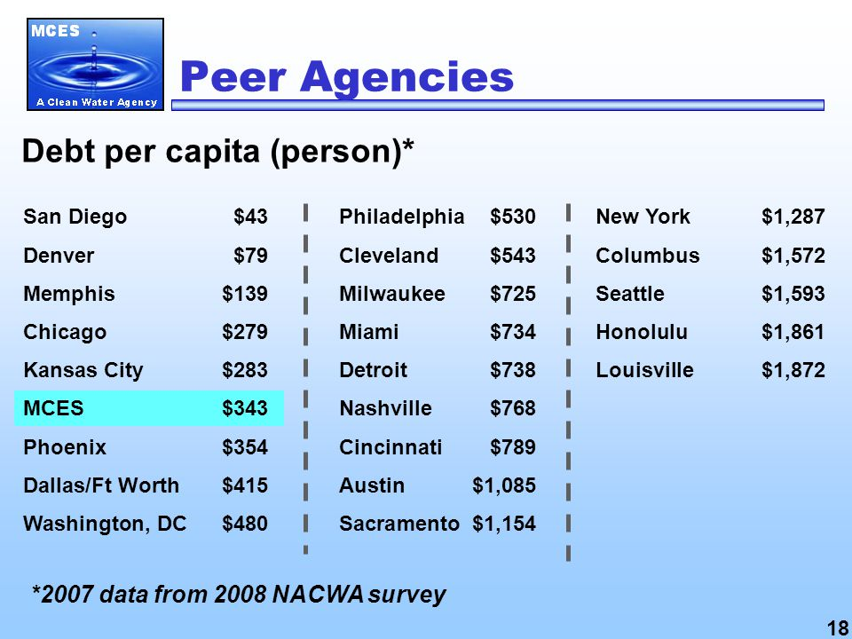 Debt per capita (person)* *2007 data from 2008 NACWA survey San Diego $43 Denver$79 Memphis$139 Chicago$279 Kansas City$283 MCES$343 Phoenix$354 Dallas/Ft Worth$415 Washington, DC$480 Philadelphia$530 Cleveland$543 Milwaukee$725 Miami$734 Detroit$738 Nashville $768 Cincinnati$789 Austin$1,085 Sacramento$1,154 New York$1,287 Columbus $1,572 Seattle$1,593 Honolulu$1,861 Louisville$1,872 Peer Agencies 18