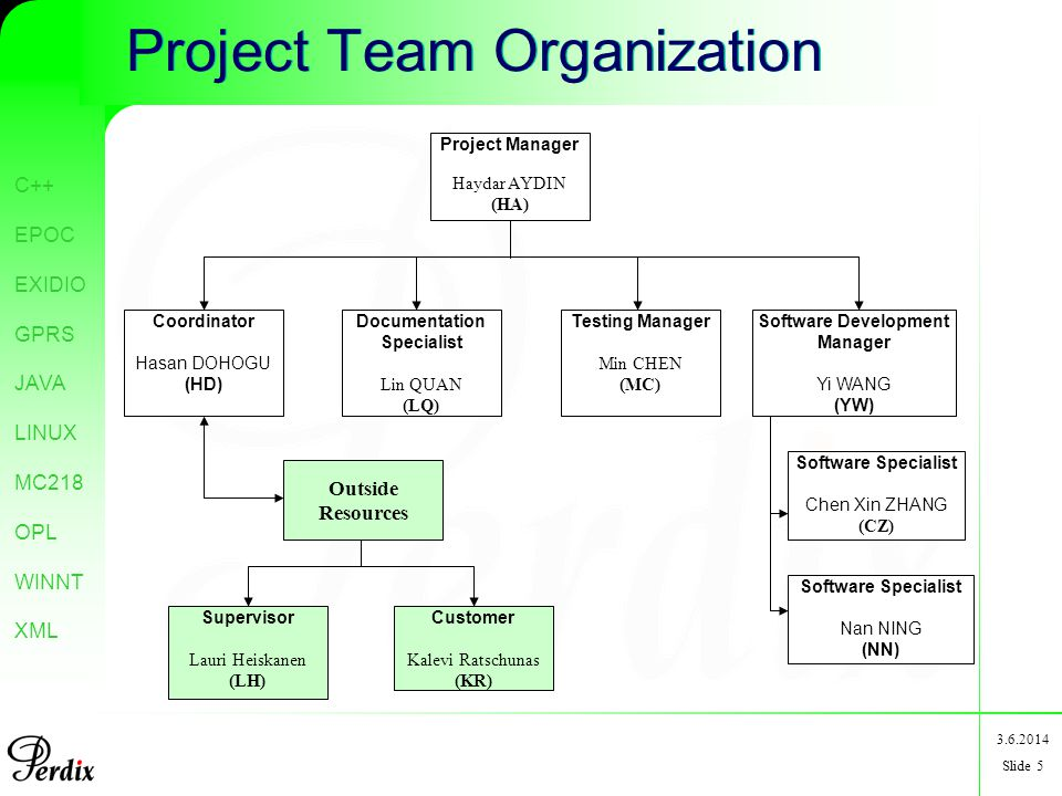 C++ EPOC EXIDIO GPRS JAVA LINUX MC218 OPL WINNT XML 3.6.2014 Slide 5 Project Team Organization Project Manager Haydar AYDIN (HA) Coordinator Hasan DOHOGU (HD) Documentation Specialist Lin QUAN (LQ) Software Development Manager Yi WANG (YW) Testing Manager Min CHEN (MC) Software Specialist Nan NING (NN) Software Specialist Chen Xin ZHANG (CZ) Outside Resources Supervisor Lauri Heiskanen (LH) Customer Kalevi Ratschunas (KR)