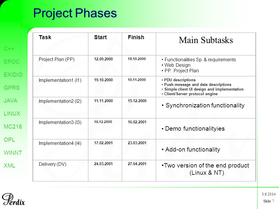 C++ EPOC EXIDIO GPRS JAVA LINUX MC218 OPL WINNT XML 3.6.2014 Slide 7 Project Phases TaskStartFinish Main Subtasks Project Plan (PP) 12.09.2000 18.10.2000 Functionalities Sp.
