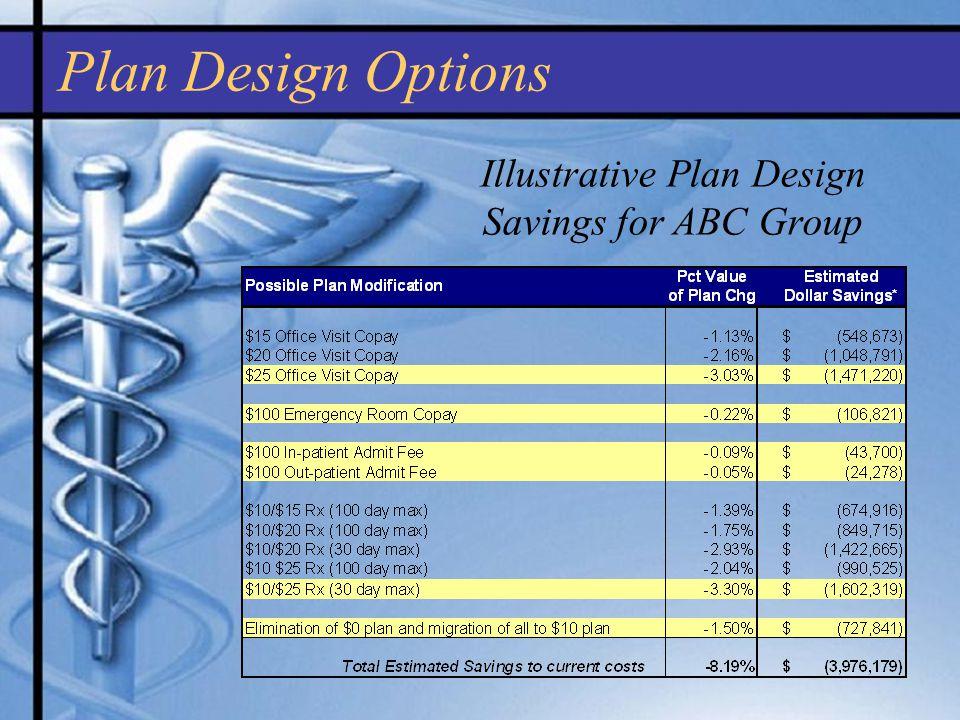 Illustrative Plan Design Savings for ABC Group