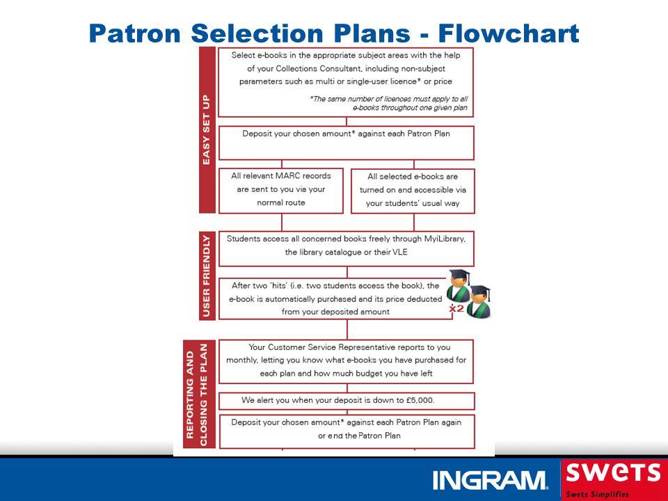 Patron Selection Plans - Flowchart