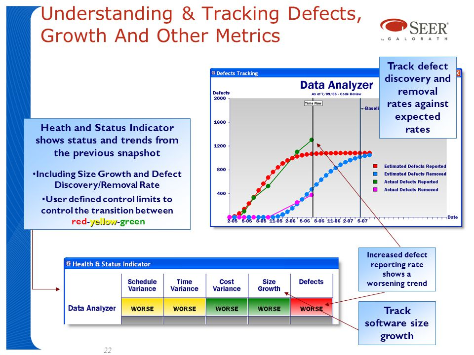 Understanding & Tracking Defects, Growth And Other Metrics Heath and Status Indicator shows status and trends from the previous snapshot Including Size Growth and Defect Discovery/Removal Rate yellowUser defined control limits to control the transition between red-yellow-green Track defect discovery and removal rates against expected rates Increased defect reporting rate shows a worsening trend Track software size growth 22