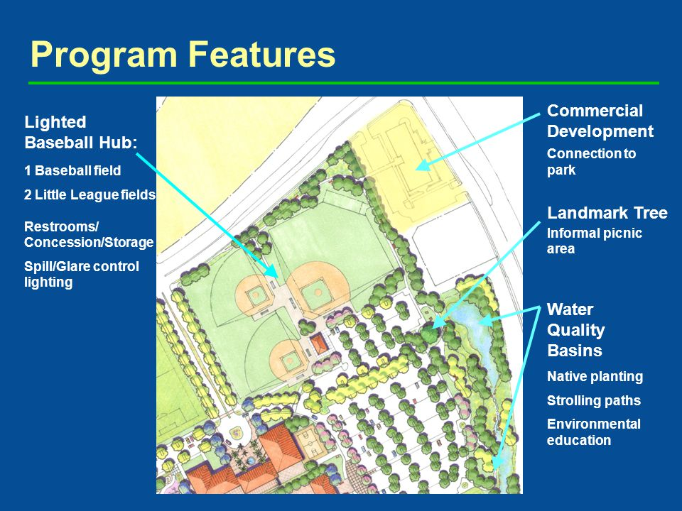 Program Features Lighted Baseball Hub: 1 Baseball field 2 Little League fields Restrooms/ Concession/Storage Spill/Glare control lighting Water Quality Basins Landmark Tree Native planting Strolling paths Environmental education Informal picnic area Commercial Development Connection to park
