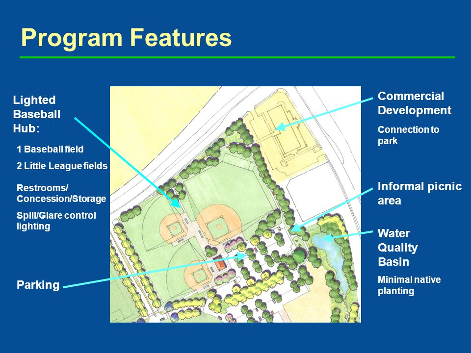Program Features Lighted Baseball Hub: Water Quality Basin Minimal native planting Informal picnic area Commercial Development Connection to park 1 Baseball field 2 Little League fields Restrooms/ Concession/Storage Spill/Glare control lighting Parking