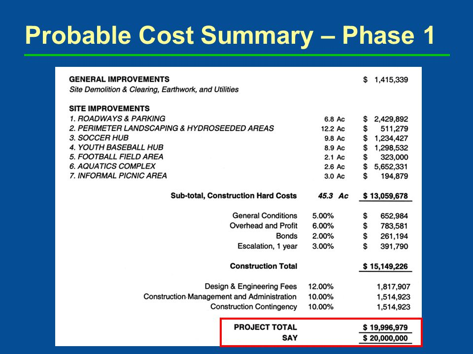 Probable Cost Summary – Phase 1