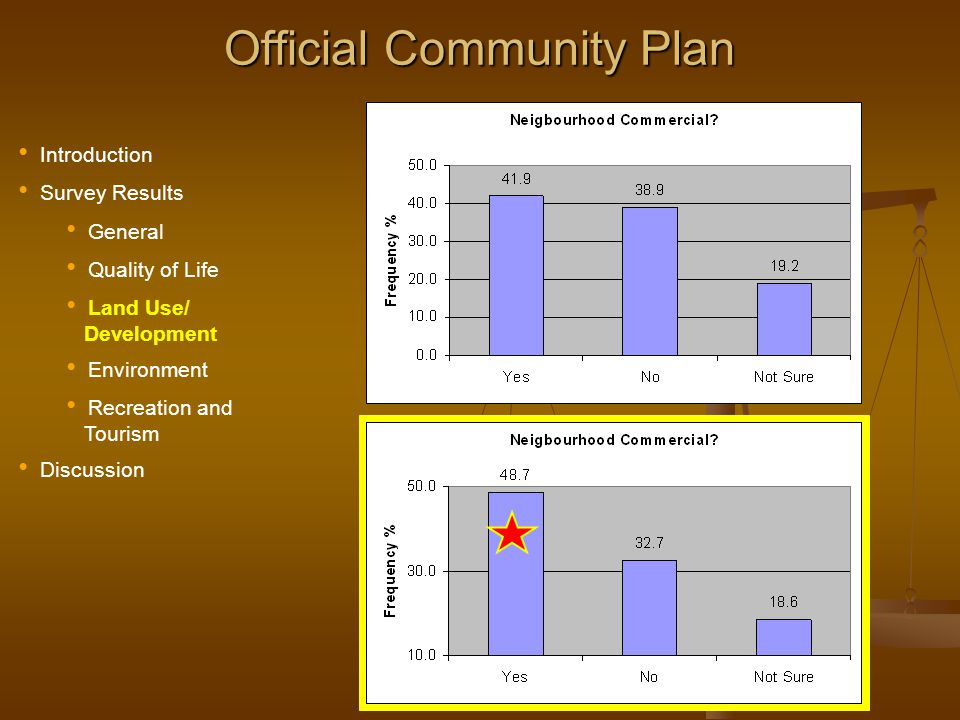 Official Community Plan Introduction Survey Results General Quality of Life Land Use/ Development Environment Recreation and Tourism Discussion