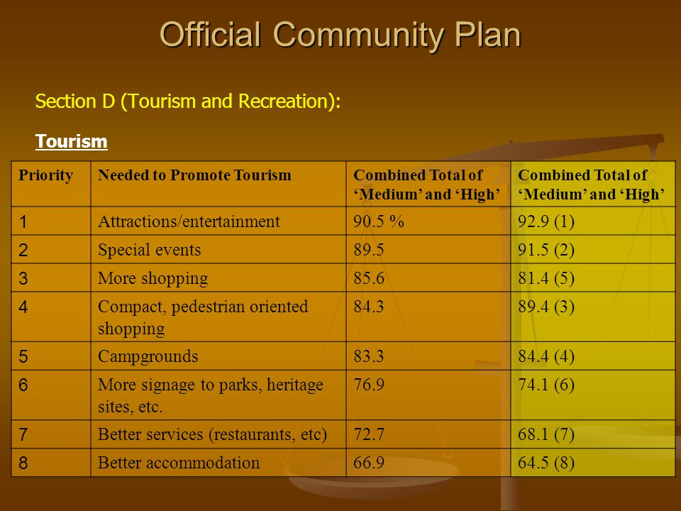Official Community Plan Section D (Tourism and Recreation): Tourism PriorityNeeded to Promote TourismCombined Total of Medium and High 1 Attractions/entertainment90.5 %92.9 (1) 2 Special events89.591.5 (2) 3 More shopping85.681.4 (5) 4 Compact, pedestrian oriented shopping 84.389.4 (3) 5 Campgrounds83.384.4 (4) 6 More signage to parks, heritage sites, etc.