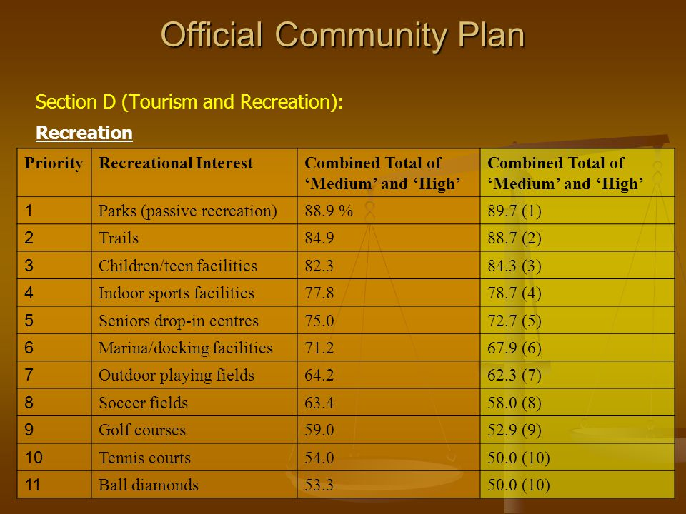 Official Community Plan PriorityRecreational InterestCombined Total of Medium and High 1 Parks (passive recreation)88.9 %89.7 (1) 2 Trails84.988.7 (2) 3 Children/teen facilities82.384.3 (3) 4 Indoor sports facilities77.878.7 (4) 5 Seniors drop-in centres75.072.7 (5) 6 Marina/docking facilities71.267.9 (6) 7 Outdoor playing fields64.262.3 (7) 8 Soccer fields63.458.0 (8) 9 Golf courses59.052.9 (9) 10 Tennis courts54.050.0 (10) 11 Ball diamonds53.350.0 (10) Section D (Tourism and Recreation): Recreation