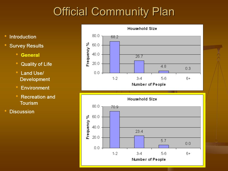 Official Community Plan Section C (Environment): PriorityEnvironmental IssueCombined Total of Medium and High 1 Water quality of the Columbia River 94.5 %95.3 (1) 2 Protection of environmentally sensitive areas 93.392.7 (3) 3 Industrial air pollution91.993.8 (2) 4 Recycling home and office waste89.190.1 (4) 5 Sewer disposal and drainage systems 88.287.8 (5) 6 Reducing the use of pesticides/herbicides 83.981.8 (6) 7 Automobile generated air pollution 74.476.4 (7)