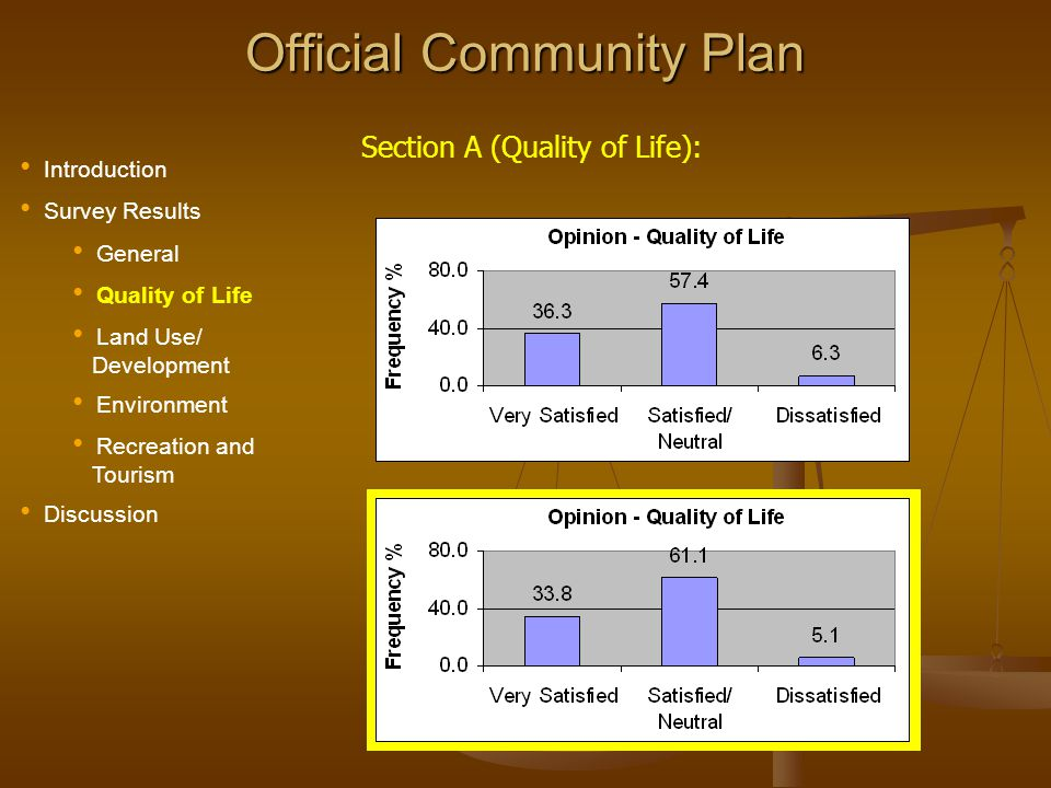 Official Community Plan Priority Housing IssueCombined Total of Medium and High 1 Supply of housing for the elderly85.1 %83.7 (1) 2 Quality of housing for the elderly81.281.4 (2) 3 Sprawl and Distance to shopping/Amenities 74.873.9 (3) 4 Shortage of building lots64.957.0 (7) 5 Condition of existing housing stock64.470.5 (4) 6 Availability of housing for those with disabilities 63.562.1 (6) 7 Shortage of low income housing60.163.8 (5) 8 Choice is poor (area, type, etc.)57.250.4 (10) 9 Conflicts between housing and other land uses 55.953.7 (8) 10 Real Estate values are too high53.651.8 (9) 11 Real Estate values are too low34.735.1 (11)