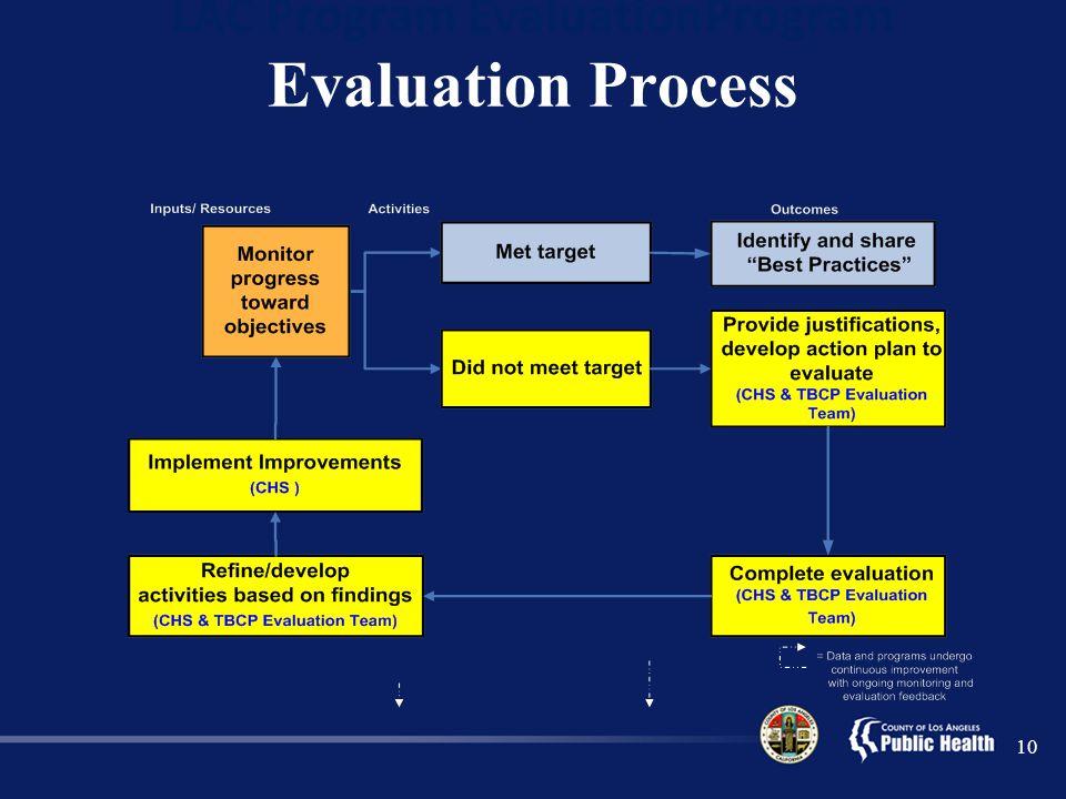 LAC Program EvaluationProgram Evaluation Process 10
