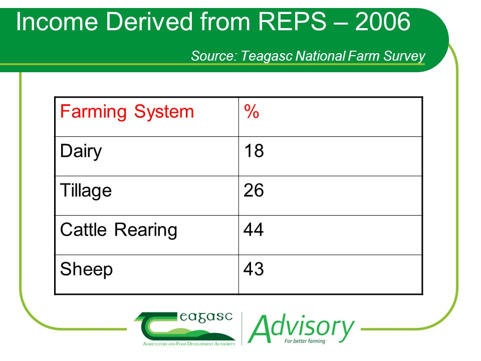 Income Derived from REPS – 2006 Source: Teagasc National Farm Survey Farming System% Dairy18 Tillage26 Cattle Rearing44 Sheep43