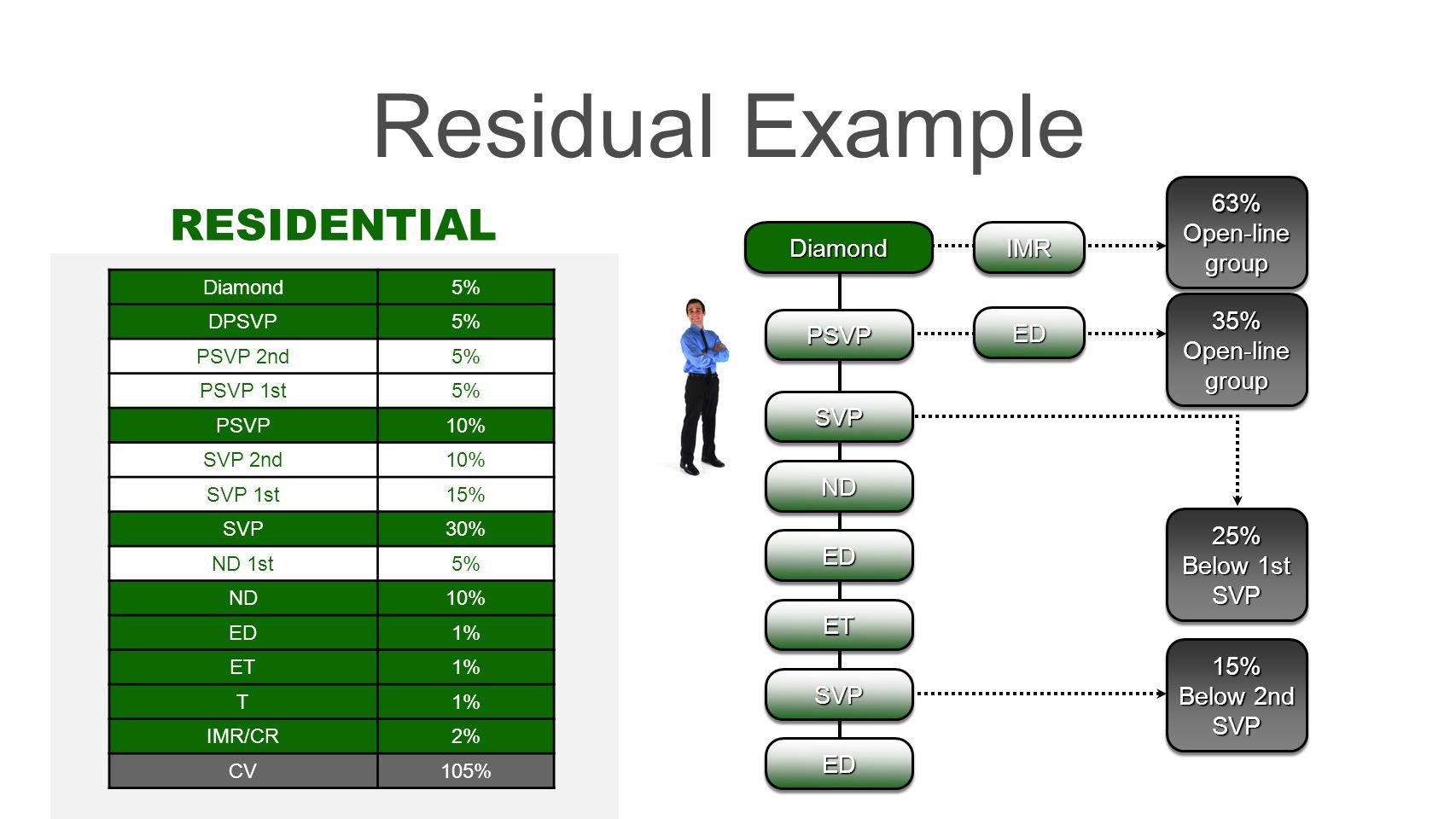 15% Below 2nd SVP15% SVP EDED 35% Open-line group 35% IMRIMR 63% 63% 25% Below 1st SVP 25% Residual Example Diamond5% DPSVP5% PSVP 2nd5% PSVP 1st5% PSVP10% SVP 2nd10% SVP 1st15% SVP30% ND 1st5% ND10% ED1% ET1% T IMR/CR2% CV105% RESIDENTIAL DiamondDiamond NDND SVPSVP EDED ETET SVPSVP EDED PSVPPSVP